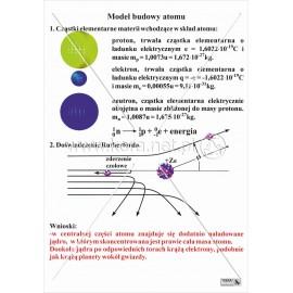 073 Model budowy atomu