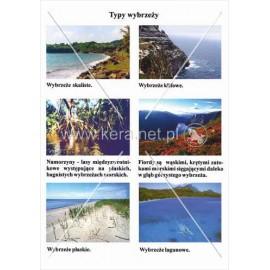 191 Typy wybrzeży