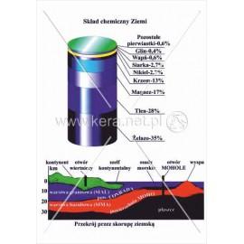 197 Skład chemiczny Ziemi