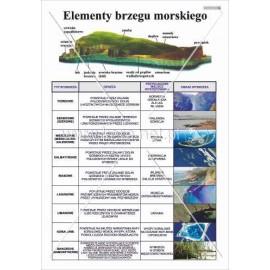 190 Elementy brzegu morskiego