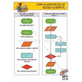 287 Znaki algorytmiczne do budowy schematów blokowych