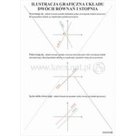 495 Ilustracja graficzna układu dwóch równań I stopnia