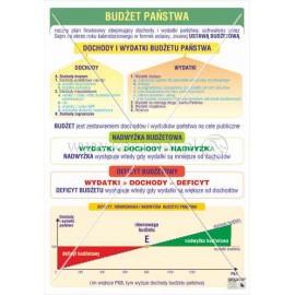 706 Budżet państwa