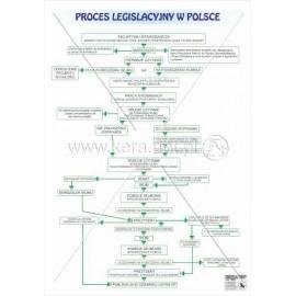 724 Proces legislacyjny w Polsce