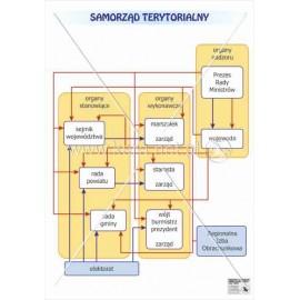 726 Samorząd terytorialny