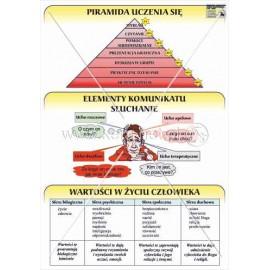 747 Piramida uczenia się, słuchanie, wartości w życiu człowieka