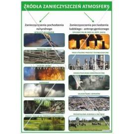 1454 Źródła zanieczyszczeń atmosfery