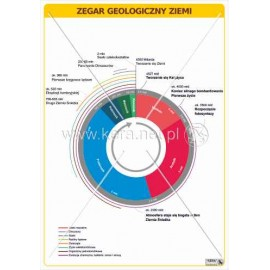 1463 Zegar geologiczny Ziemi