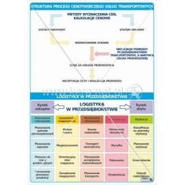 1470 Struktura procesu cenotwórczego usług transportowych, logistyka w przedsiębiorstwie