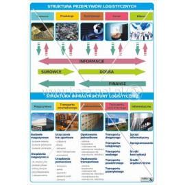 1471 Struktura przepływów logistycznych, struktura infrastruktury logistycznej