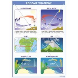1654 Rodzaje wiatrów