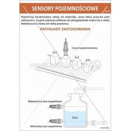 1912 Sensory pojemnościowe cz. 2
