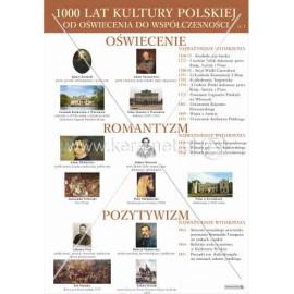 2105 1000 LAT KULTURY POLSKIEJ od oświecenia do współczesności cz. 1