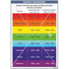2119 Barwy widmowe