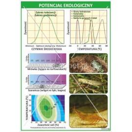 2362 Potencjał ekologiczny