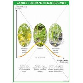 2300 Zakres tolerancji ekologicznej
