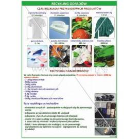 2453 Recykling odpadów