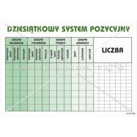 2463 Dziesiątkowy system pozycyjny