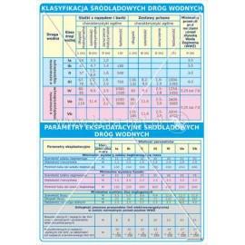 3124 Klasyfikacja śródlądowych dróg wodnych, Parametry eksploatacyjne śródlądowych dróg wodnych