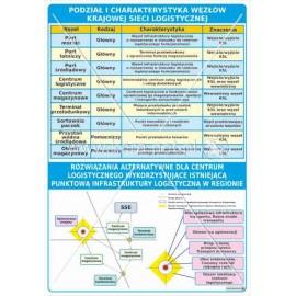 3128 Podział  i charakterystyka węzłów krajowej sieci logistycznej