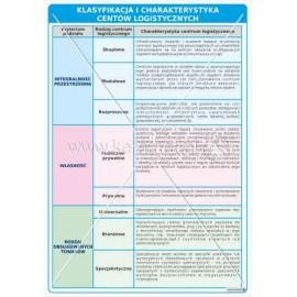 3126 Klasyfikacja i charakterystyka centrów logistycznych