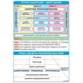 3145 System logistyczny - ujecie fazowe