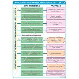 3146 Tworzenie systemu wskaźników logistycznych